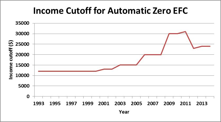 autozero_cutoff