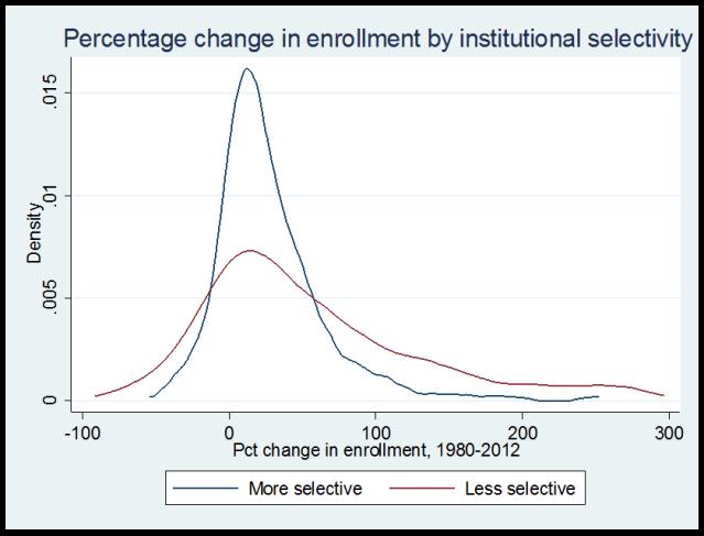 enrollment_by_elite