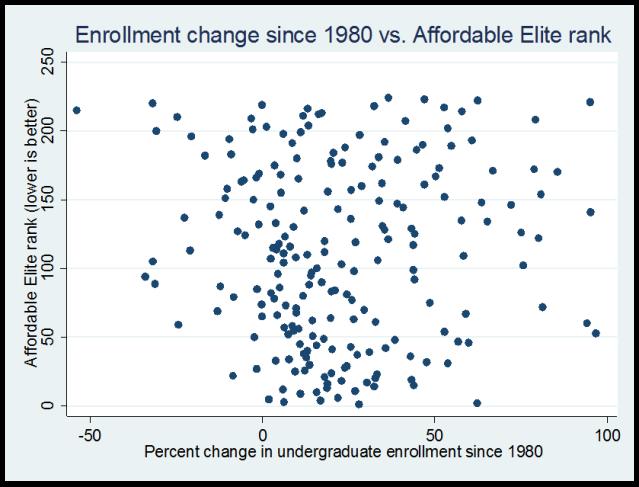 enrollment_vs_rank