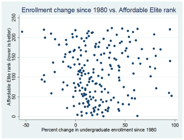 enrollment_vs_rank