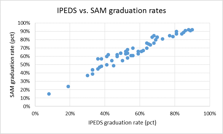 ipeds_sam_fig1