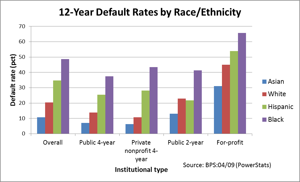 Examining Long-Term Student Loan Default Rates by Race and